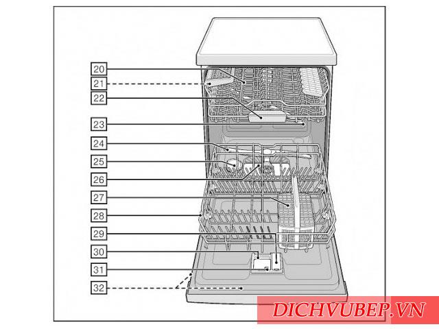 Các thành phần bên trong máy rửa bát