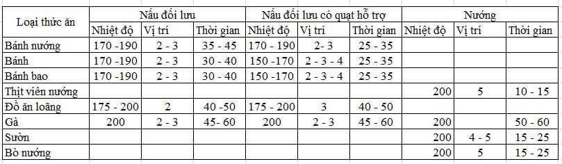 Bảng hướng dẫn cách sử dụng các chức năng lò nướng thủy tinh